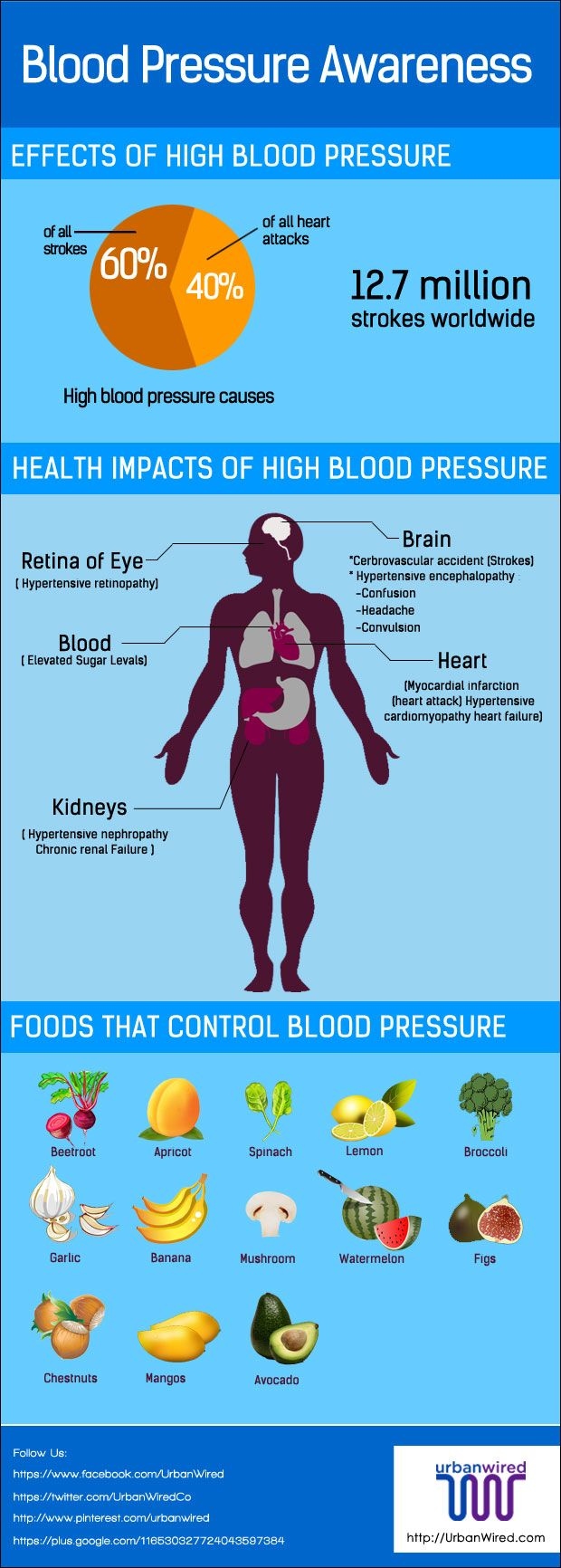 In medical terms, high blood pressure is also called Hypertension. If you are suffering with blood pressure here are home remedies for high blood pressure.