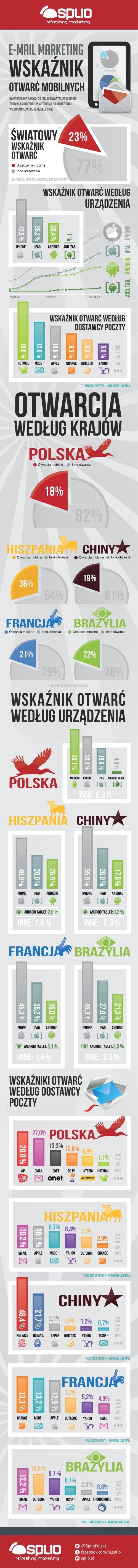E-mail marketing: wskaźnik otwarć mobilnych - infografika - NowyMarketing - Where's the beef?