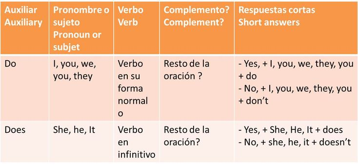 Preguntas en inglés con Do y Does en el Presente Simple   Present Simple: Questions with Do and Does    Repasar Oraciones afirmativas  y Or...