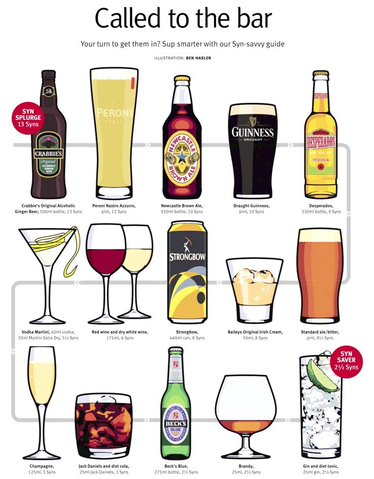 Slimming World - Alcohol Syn Value