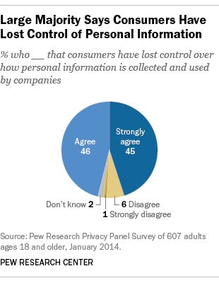 Privacy and Cybersecurity: Key findings from Pew Research #dataprivacy