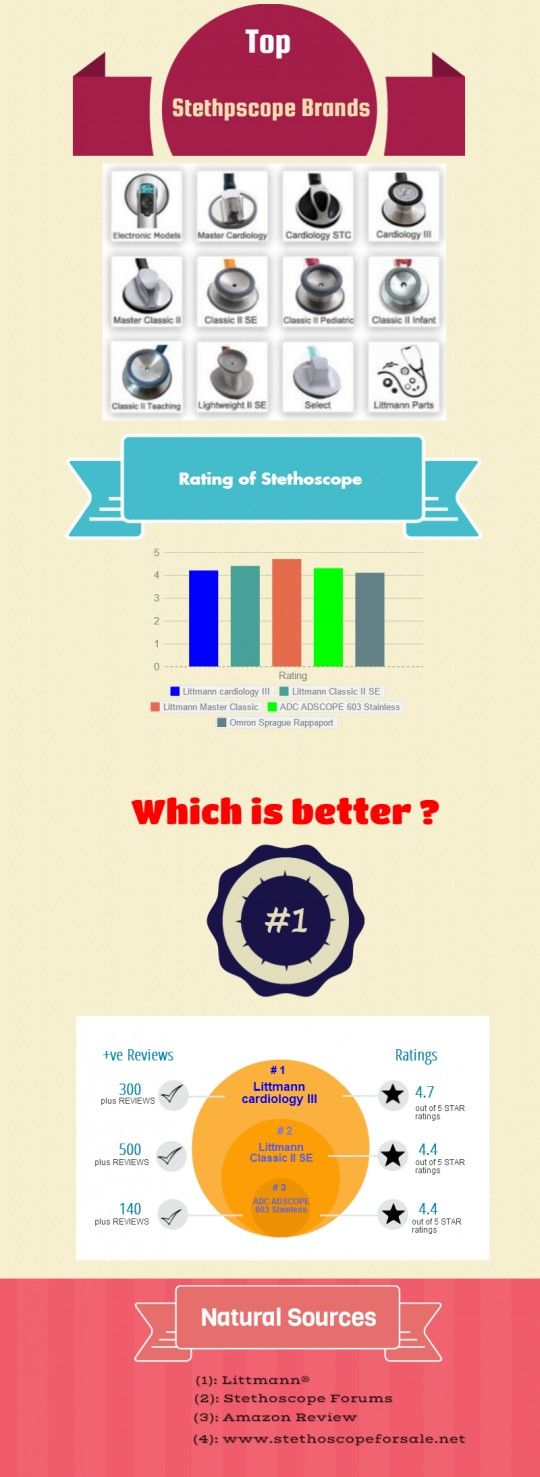 Check out which is the best of stethoscope brand ?. Visit more: http://stethoscopeforsale.net/