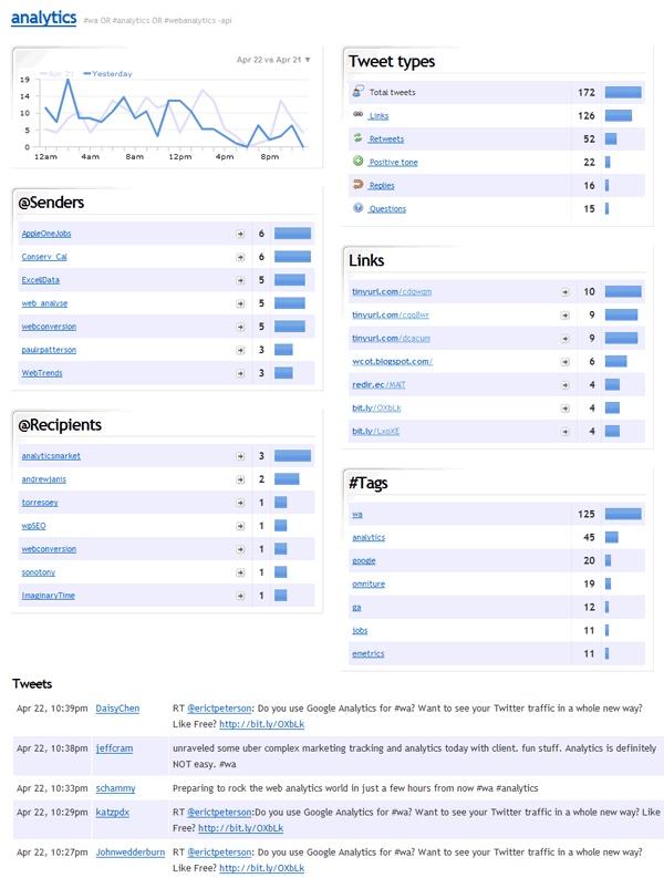 how to find reach in twitter analytics