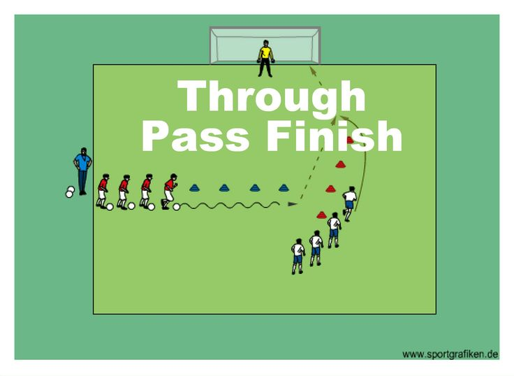 http://www.top-soccer-drills.com/through-pass-finish.html #Shooting #Drills #Soccer #ShootingDrillsSoccer