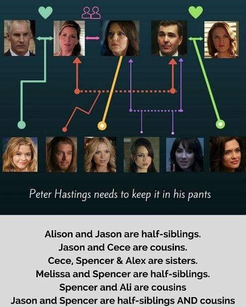 Actually, Spencer and Alex are sisters, but Cece is their half sister (different fathers) and Cece was almost Hanna's step-sister at one point....