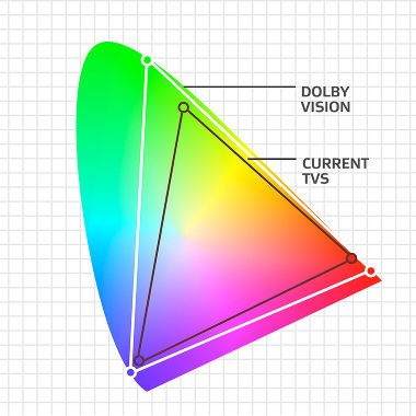 HDR TV - Dolby Vision - Today's HD and ultra high-definition (UHD) TVs display the current Rec. 709 color gamut, but Dolby Vision massively expands luminance and color toward the newer Rec. 2020 color space ...