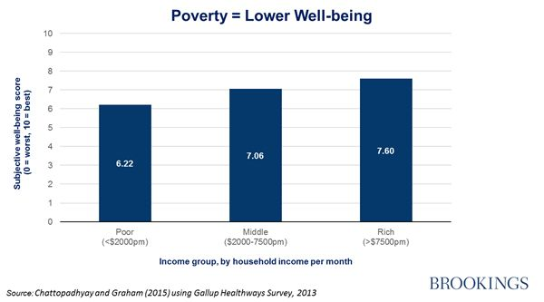 The high costs of being poor in America: Stress, pain, and worry   Brookings Institution