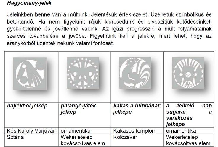 forrás: Gyulai István építész-urbanista