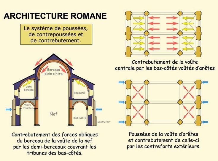 L art roman principes architecturaux et aspects for Architecture romane et gothique