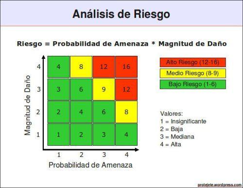 Análisis de Riesgo