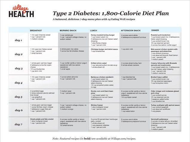The 25+ best Diabetic diet menu ideas on Pinterest Diabetes meal - menu list sample