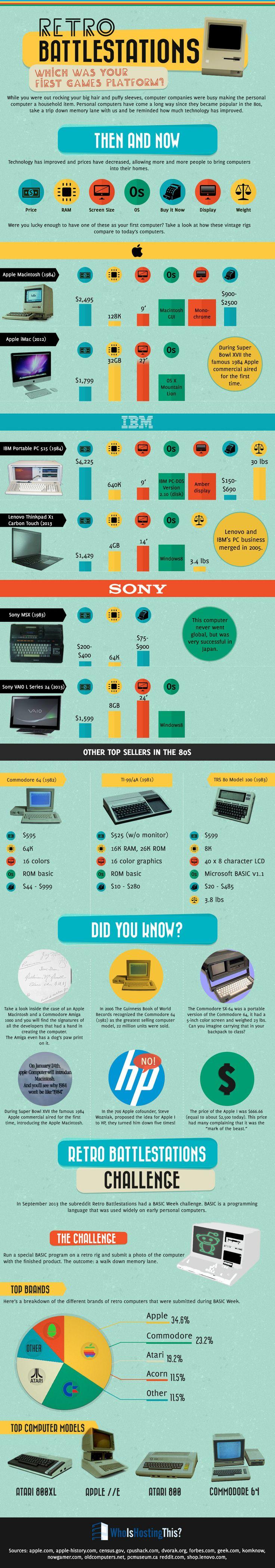 Retro Battlestations: Which Was Your first Games Platform?   #Infographic #GamesPlatform #Technology