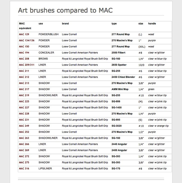 MAC brushes and their art brush dupes! Save some money!!!!
