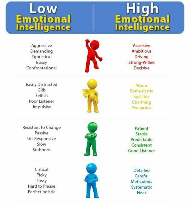 175 best Professional Career images on Pinterest Resume, Career - iq chart template