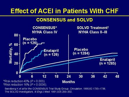 nice Does the use of angiotension-converting enzyme (ACE) inhibitors in heart failure carry any associated risks?