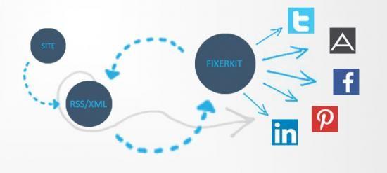 Rss/Xml ile içeriklerinizi sosyal medya hesaplarınızda paylaşın Sosyal medya hesaplarınıza tek tek içerik göndermek bir sıkıntı bu aşikar. Bunun için fixerkit sosyal medya hesap yönetimini geliştirdik ancak herkesin fixerkit'e giriş yapıp içeriklerini paylaşacak kadar vakti yok. Bizde bunun için Web servis ve Rss/Xml hizmeti sunmaya başladık http://tr.fixerkit.com/content/15/rssxml-ile-iceriklerinizi-sosyal-medya-hesaplarinizda-paylasin