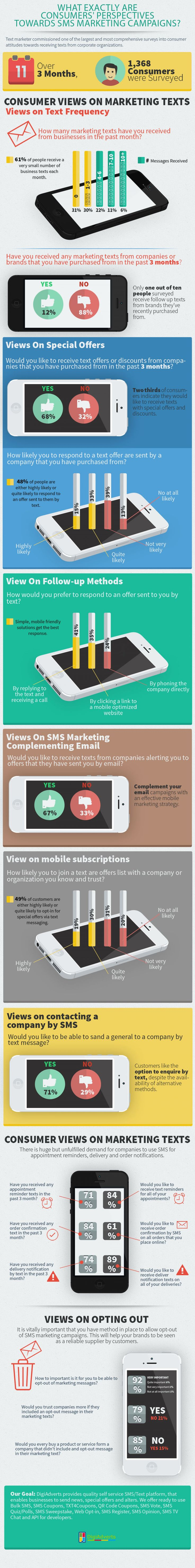 What Exactly are Consumers' Perpectives towards #SMS Marketing Campaigns?
