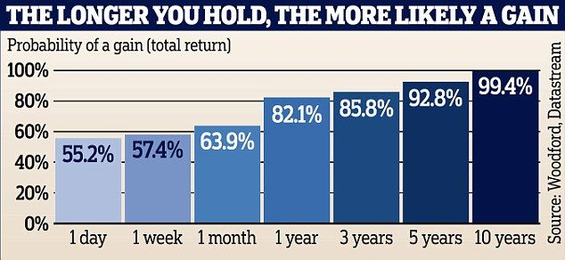 The first thing any expert will tell a novice stock market investor is that buying shares is for the long term. Private savers should have their eyes on values in five or 10 years' time, not the day to day fluctuations of the FTSE 100, which are dictated by the hair-trigger mentality of traders.