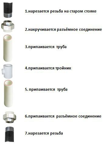 Изображение  http://www.santeh-montazh163.ru/risers-hot-and-cold-water