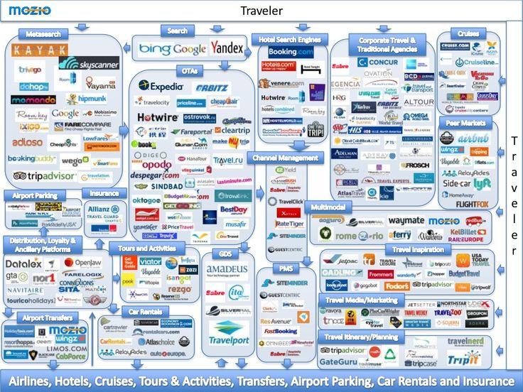 online-travel.landscape.infographic.Mozio_1.jpg (1024×768)
