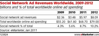 Social Network Ad Revenues Rising Worldwide