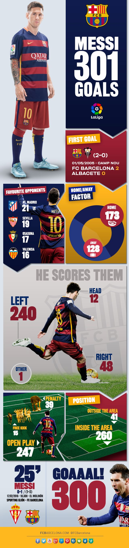 Leo Messi breaks the 300 goal barrier in the league | FC Barcelona