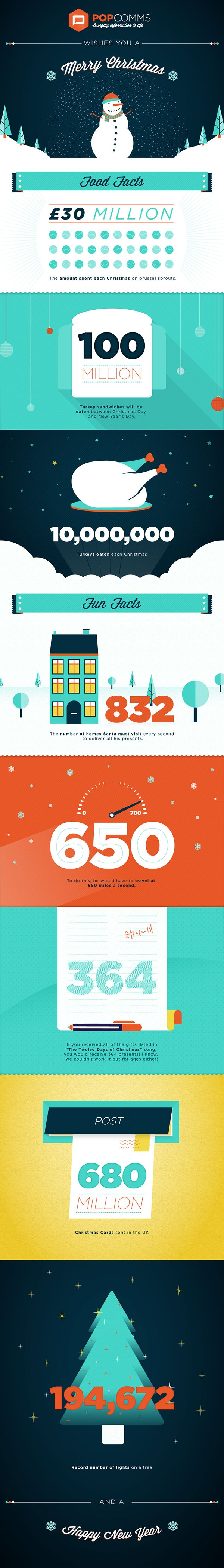 Creative Direction, Design and Illustrations for POPcomms Christmas e-card infographic  Designed at POPcomms. © POPcomms Ltd 2013.