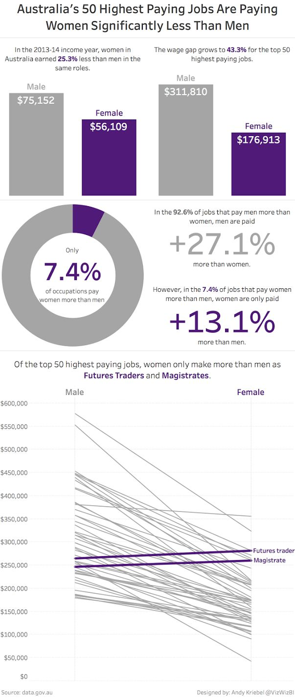 Makeover Monday: Australias Income Gender Gap