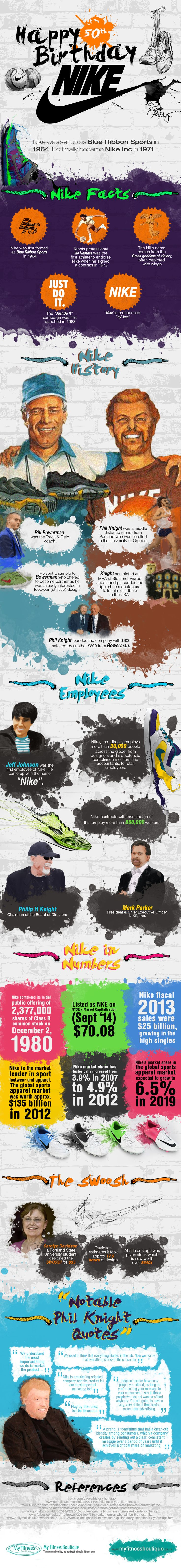 Nike is the market leader when it comes to sports apparel. Originally set up as Blue Ribbon Sports in 1964 by Phil Knight and Bill Bowerman, the company changed its name to 'Nike' in 1971. This year the company celebrates their 50th year. To being the most successful sports apparel company in the world from just an idea that Phil Knight had in college,the company has come a long way. This infographic from My Fitness Boutique looks at some of the history of the company and its set-up. It ...