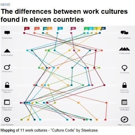Cultuur op de werkvloer in verschillende landen.