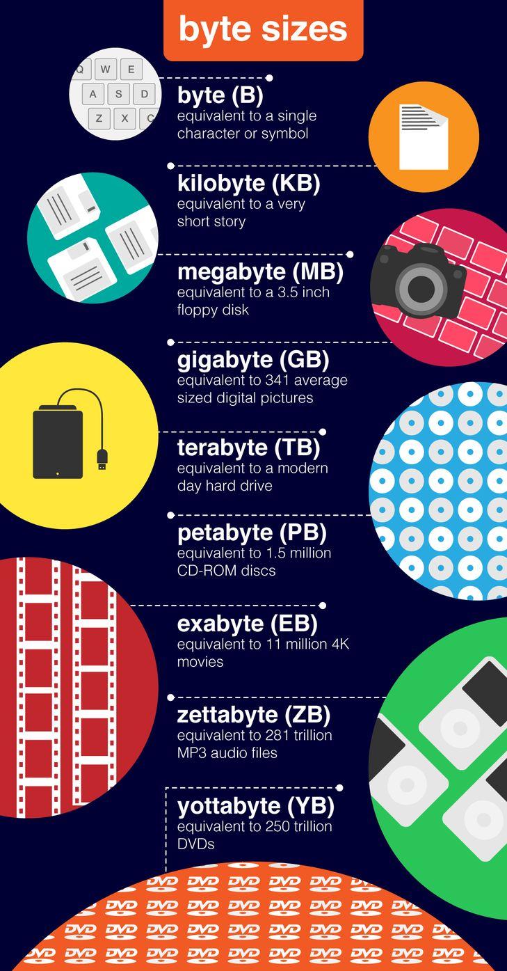 Byte - 1 character or symbol, kilobyte - a very short story, megabyte - 3.5inch floppy disk, gigabyte - a mini disk, terrabyte - modern day drive, petabyte - 5 years of Earth Observation data, Extabyte - Internet traffic per month in 2004, zettabyte - 250 million DVDs, Yottabyte - 100 microbes