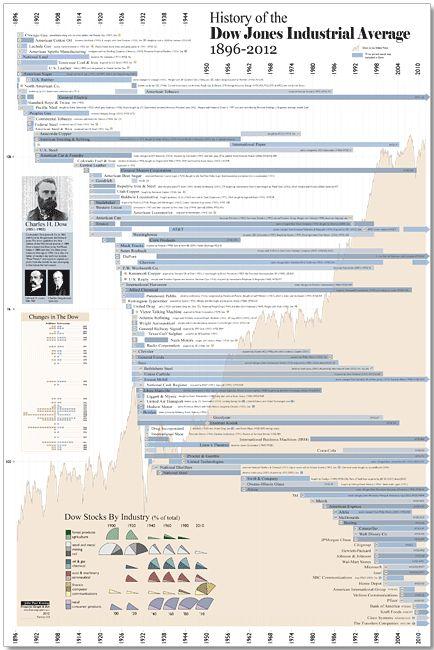DOW zoom History of the Dow Jones Industrial Average - HistoryShots InfoArt
