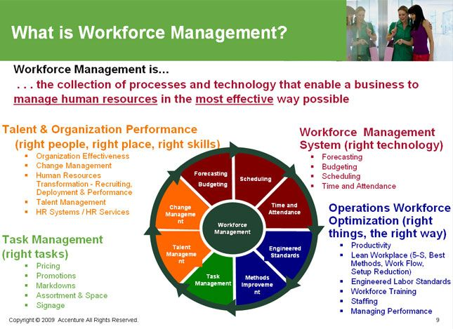 Workforce Management Google Search Wfm Wfo Ba Pmp