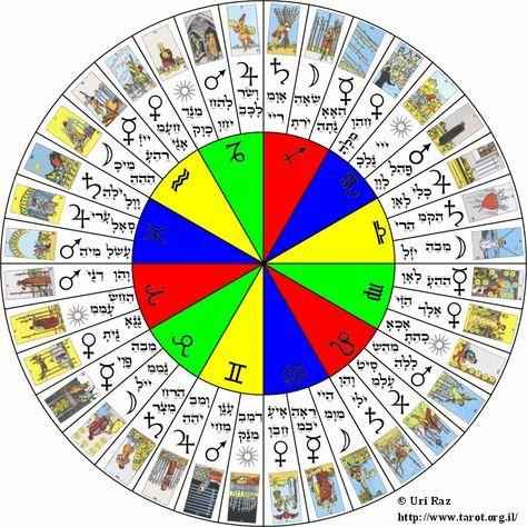 Методы определения времени и сроков по картам Таро