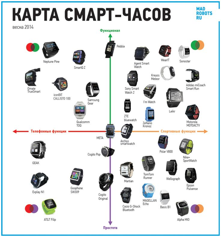 Smartwatches map and profiles (spring 2014) on Behance