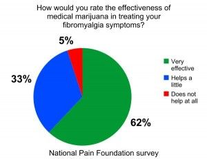 Marijuana Rated Most Effective for Treating Fibromyalgia----Get with the program & make this legal for everyone