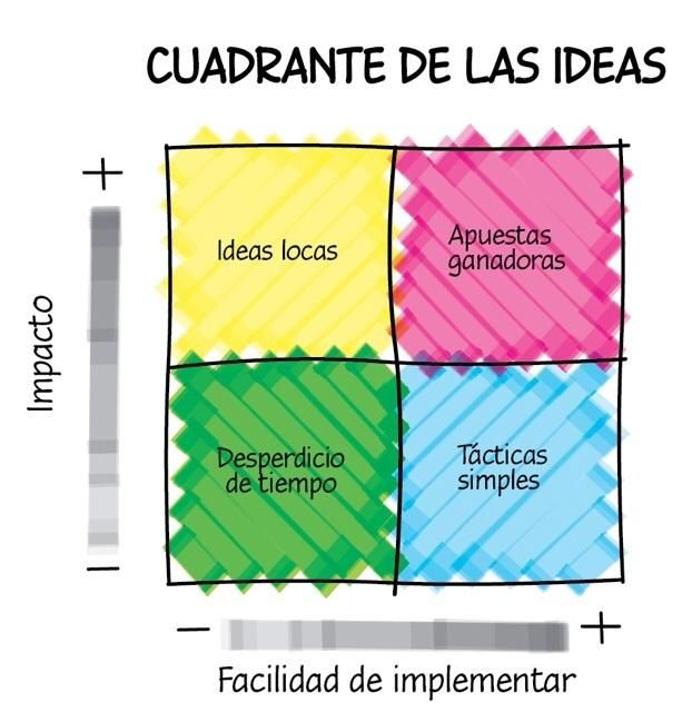 Cuadrante de ideas.