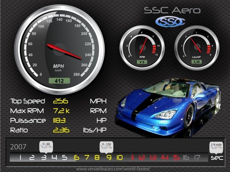 2007 SSC Aero – HD Spec card Illustration