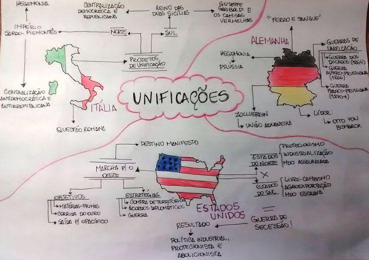 Mapa Mental: Unificacoes - Alemanha, Italia e EUA no Seculo XXI