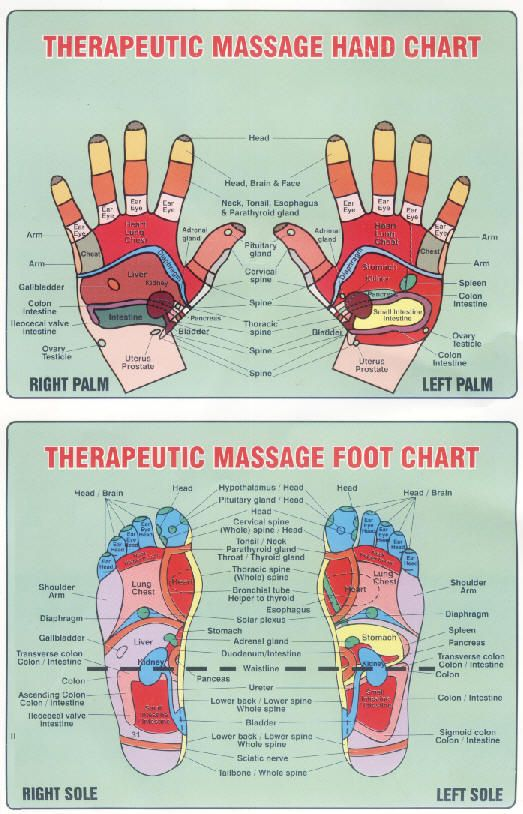 Therapeutic Massage chart. www.chineitsangcenter.com