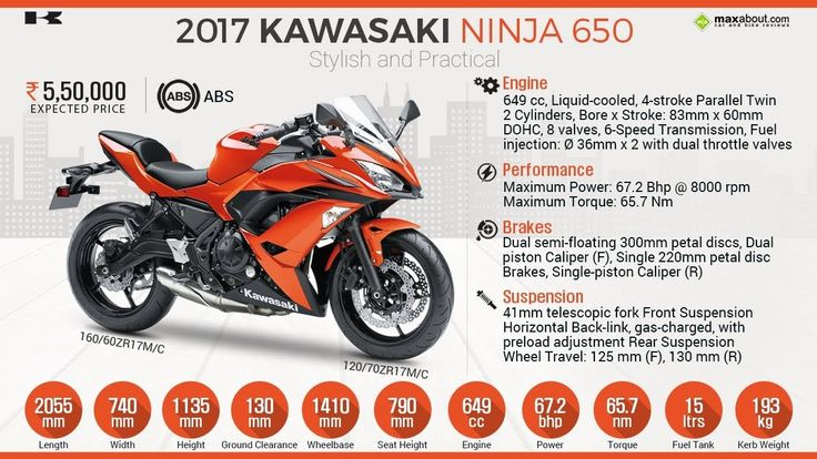 Pin By Prikshitsaini On Bikes Infographic Kawasaki Ninja 650
