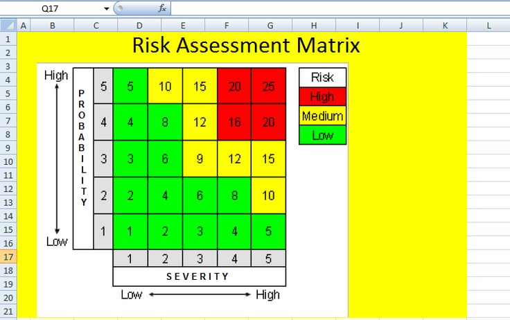 Get Project Risk Matrix Template in Word Format u2013 Project - security risk assessment template
