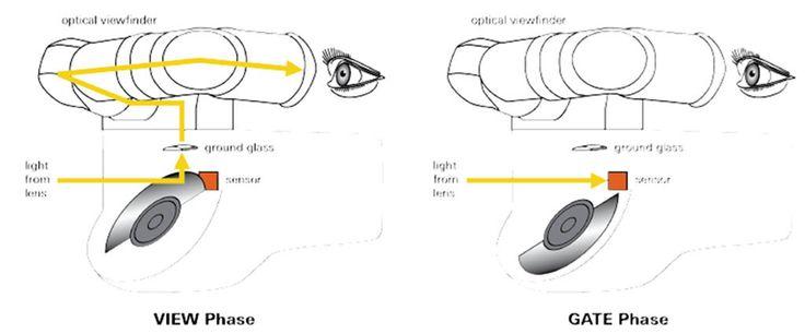 Fases del proceso de obturación en una cámara de cine de película. En las cámaras de cine, el obturador y el espejo se encuentran en el mismo disco rotatorio. Esta tecnología, ideada por ARRI en 1931, se compone de un espejo inclinado en un ángulo de 45 grados (similar al de las cámaras fotográficas).
