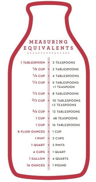 Measuring Equivalents Kitchen Cheat Sheets