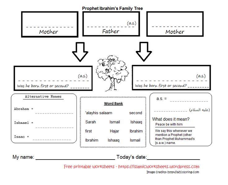 Prophet Ibrahim's family tree