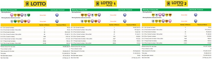 View the Latest South African Lotto, Lotto Plus 1 & Lotto Plus 2 Results | 21 February 2018  https://www.playcasino.co.za/latest-south-african-lotto-and-lottoplus-results.html  #SouthAfricanLottoResults #SouthAfricanLottoplus1Results #SouthAfricanLottoplus2Results