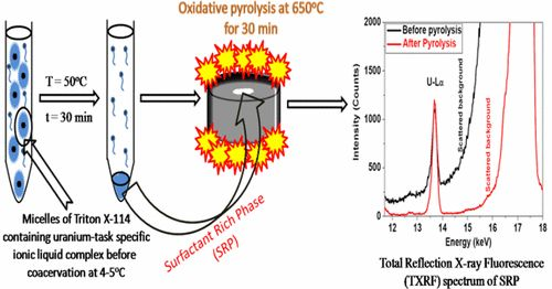 Selective Micellar Extraction of Ultratrace Levels of Uranium in Aqueous Samples by Task Specific Ionic Liquid Followed by Its Detection…