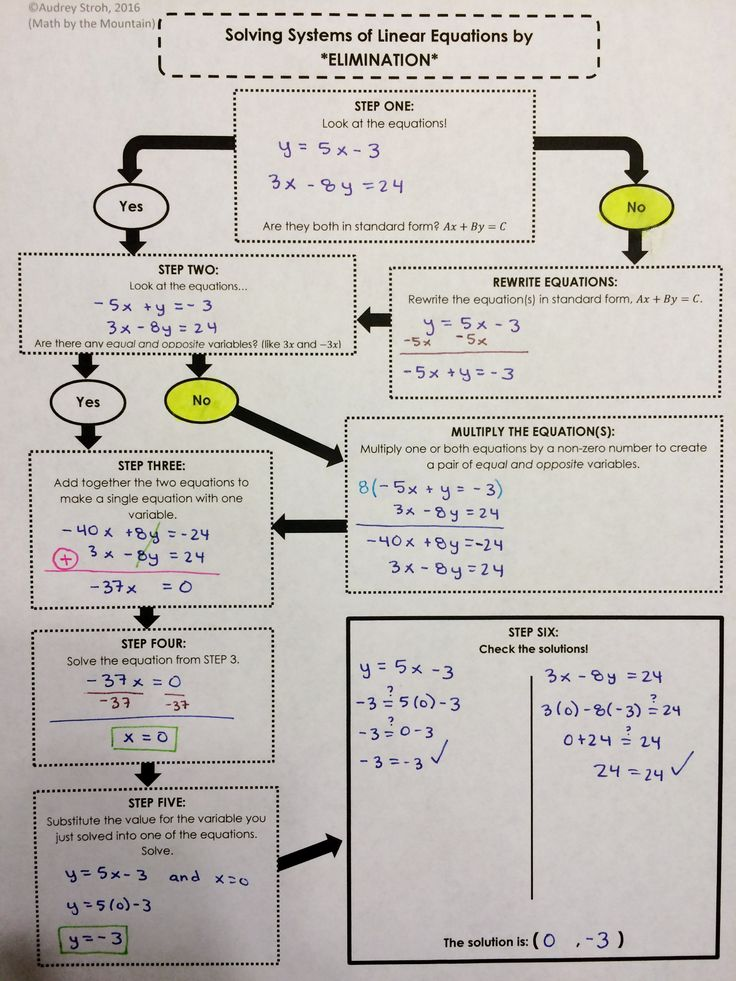 Solving Systems of Equations by ELIMINATION method graphic organizer for math interactive notebook in Algebra 1.