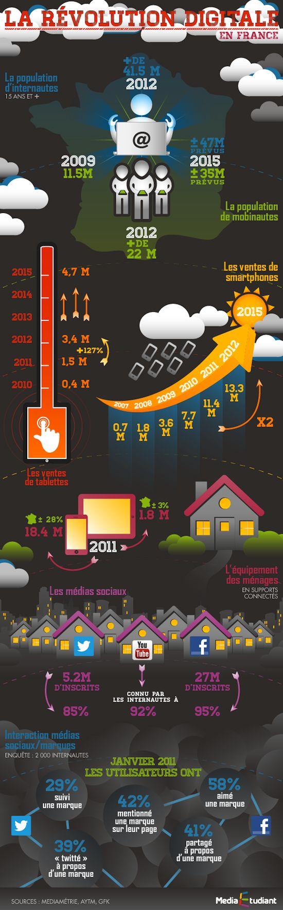La révolution digitale en France. N'est-il pas temps de rejoindre le mouvement ? Révolutionnez votre entreprise avec Sinfonía Marketing. #reseauxsociaux #infographics #infographiques #marketingreseauxsociaux #marketingenreseauxsociaux