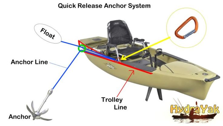 1000 images about fishing kayak on pinterest ocean for Kayak accessories for fishing
